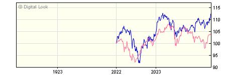 1 Year Invesco Global Emerging Markets Z GBP Acc NAV