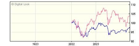 1 Year Invesco High Yield Z GBP Dis NAV