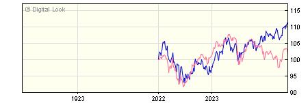 1 Year Invesco Global Equity Z GBP Dis NAV