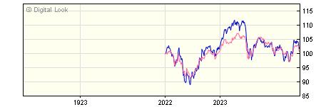 1 Year J O Hambro UK Equity Income Y GBP Acc NAV