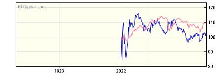 1 Year iShares Index Linked Gilt Index (UK) H Acc