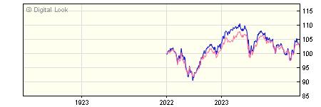 1 Year Vanguard FTSE UK Equity Income Index Instl Plus Acc NAV