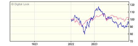 1 Year Invesco China Equity UK Acc NAV