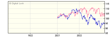 1 Year BNY Mellon Newton Global Equity Sterling Inc NAV