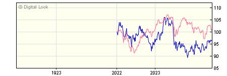 1 Year Schroder US Smaller Companies A Inc NAV