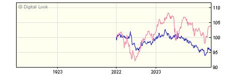 1 Year Invesco Global Bond GBP Acc NAV