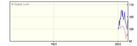 1 Year JP Morgan US Smaller Companies Small Cap Gth A Retail Acc NAV