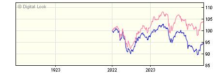 1 Year M&G UK Income Distribution A GBP Inc NAV