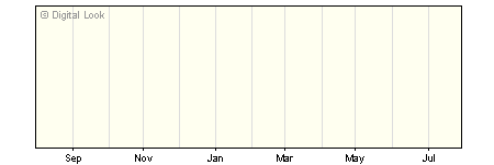 1 Year Threadneedle Managed Equity Income Z GBP Dis