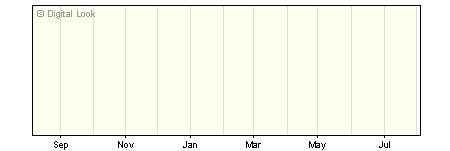 1 Year Threadneedle Managed Equity Income Retail GBP Dis