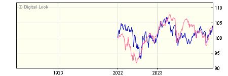 1 Year BNY Mellon Newton Global Emerging Markets X Inc Dis NAV