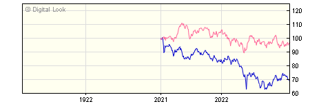 1 Year Quilter Investors China Equity A USD Acc NAV