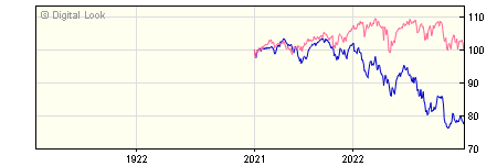 1 Year Quilter Investors Global Equity Growth A USD Acc NAV