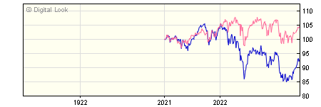 1 Year Quilter Investors Europe ex UK Equity A EUR Acc NAV