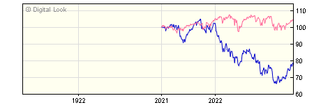 1 Year Quilter Investors Europe ex UK Equity Growth A EUR Acc NAV