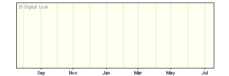 1 Year Quilter Investors Global Property Securities A EUR Acc NAV