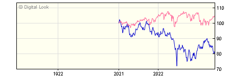 1 Year Quilter Investors China Equity A EUR Acc NAV