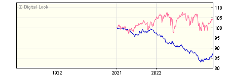 1 Year Quilter Investors Sterling Corporate Bond A EUR Hedged Acc NAV