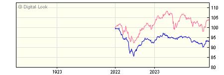 1 Year Wesleyan Low Risk Reward Growth X Acc