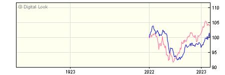 1 Year Invesco Global Emerging Markets Bond Z GBP Dis NAV