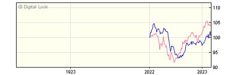1 Year Invesco Global Emerging Markets Bond GBP Dis (No Trail) NAV