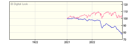 1 Year Invesco Global Emerging Markets Bond GBP Acc (No Trail) NAV