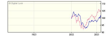 1 Year Invesco Global Emerging Markets Bond Y GBP Dis NAV