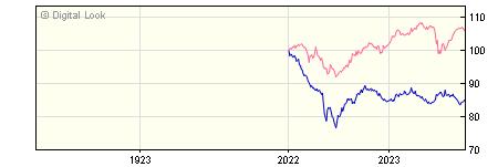 1 Year AXA Sterling Strategic Bond B Gross Dis NAV