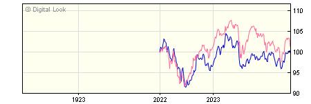 1 Year Quilter Investors Cirilium Adventurous Portfolio R GBP NAV