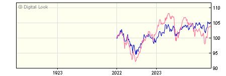 1 Year BNY Mellon Newton Global Balanced W GBP Acc NAV
