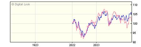 1 Year Quilter Investors Creation Adventurous Portfolio R GBP Acc NAV