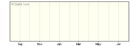 1 Year LGIM World Equity Index I GBP Acc NAV