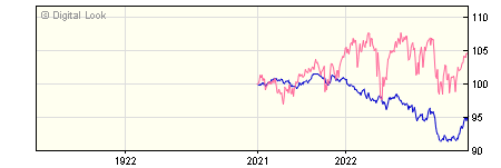 1 Year St. James's Conservative Growth H GBP Acc