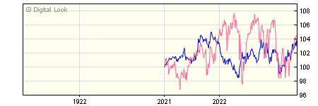 1 Year St. James's Conservative International Growth Y GBP Acc