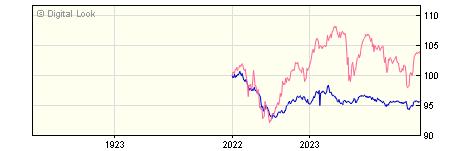 1 Year Barclays Multi Asset Defensive R GBP Dis NAV