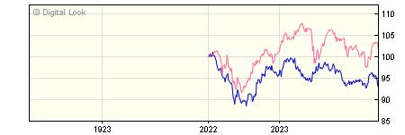 1 Year M&G Global Macro Bond J H GBP Dis NAV