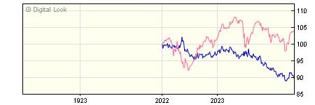 1 Year M&G Global Macro Bond J GBP Dis NAV
