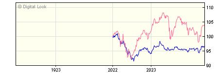 1 Year HSBC Global Strategy Multi-Asset Conservative Ptf C Dis NAV