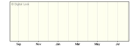 1 Year Link LF Handelsbanken Cautious Sust Multi Asset D Acc NAV