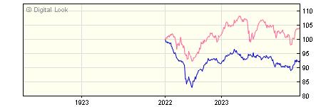 1 Year AXA Sterling Corporate Bond Z GROSS Acc NAV