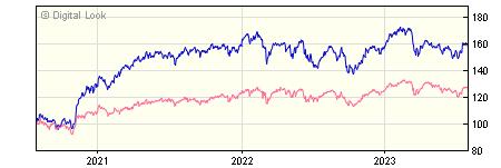 3 year J O Hambro UK Equity Income B GBP Acc NAV