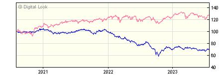 3 year Insight UK Corporate Long Maturities Bond Gross P Acc NAV
