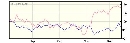 3 year Insight UK Government Long Maturities Bond S Acc NAV