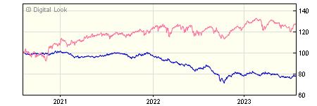 3 year Insight UK Broad Market Bond Gross P Acc