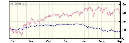3 year JP Morgan Global Macro A GBP Net Acc NAV