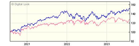 3 year Invesco Global Equity GBP Acc (No Trail) NAV