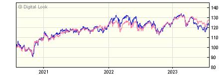 3 year Vanguard FTSE UK Equity Income Index A Inc NAV