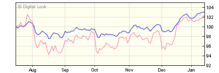 3 year Quilter Investors Foundation 4 O EUR Acc NAV