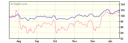 3 year Quilter Investors Foundation 3 U1 GBP Dis NAV