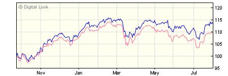 3 year iShares UK Equity Index (UK) X Acc